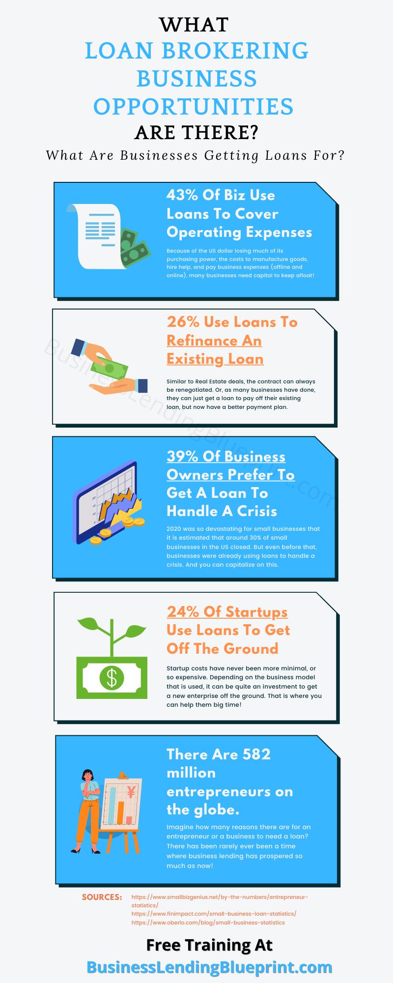 Loan Brokering Business Opportunities Infographic