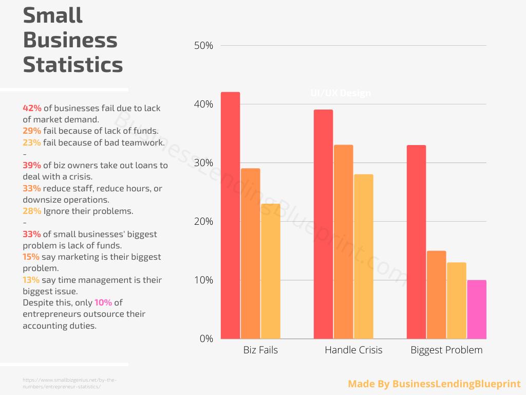 loan brokering opportunities small business statistics graph