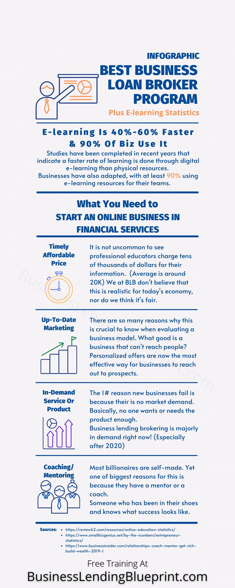Best Business Loan Broker Program Infographic