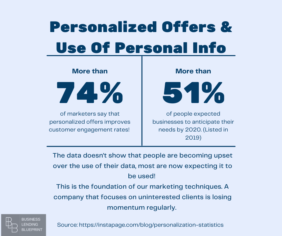 personalized offers infographic