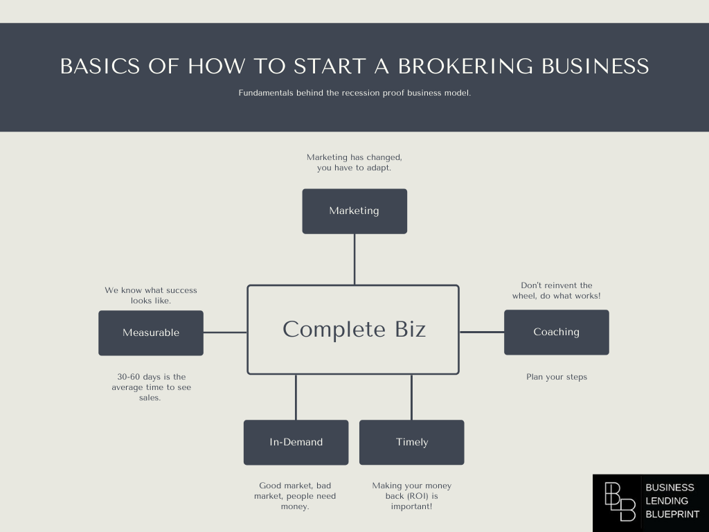 how to start a brokering business inforgraphic